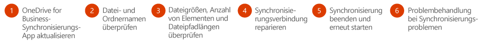 Führen Sie die folgenden Schritte aus, um Ihre OneDrive for Business-Synchronisierungsprobleme zu beheben