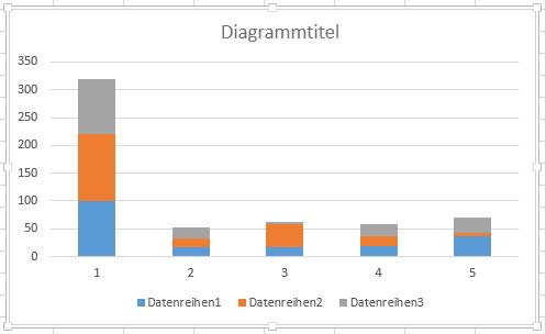 Das Standarddiagramm mit gestapelten Säulen