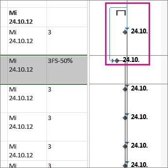 Beispiel für negativen Zeitabstand in einem Projekt.
