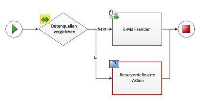 Eine benutzerdefinierte Aktion kann einem Workflowdiagramm nicht hinzugefügt werden.