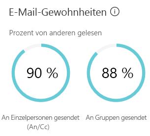 """""""E-Mail-Gewohnheiten"""" zeigt eine Schätzung, wie viel Zeit Sie mit dem Senden und Lesen von E-Mails verbringen."""