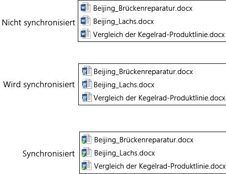 Dateisymbole ändern sich während des Hochladens und Synchronisierens in OneDrive for Business in Office 365