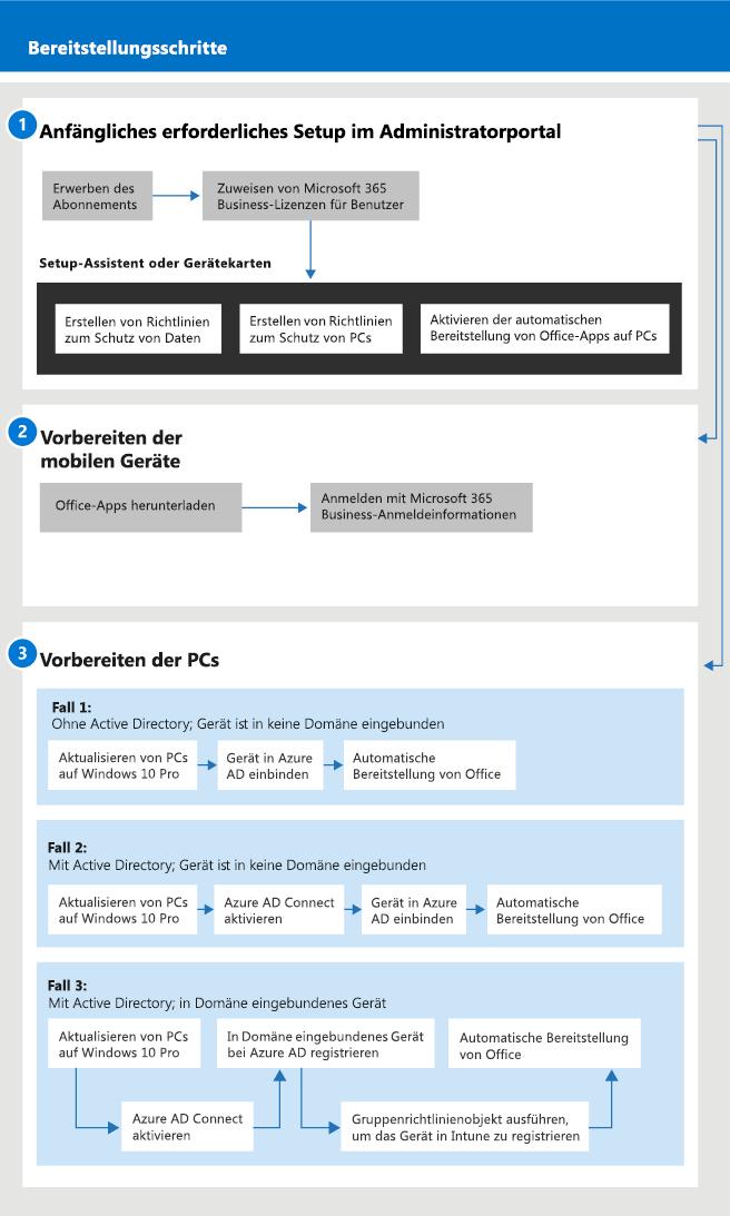 Eine Abbildung, die die Einrichtungs- und Verwaltungsabläufe für Administratoren sowie für einen Benutzer zeigt.