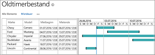 Gantt-Diagramm mit Daten