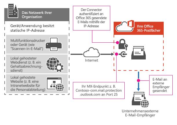 Hier wird gezeigt, wie ein Multifunktionsdrucker mit SMTP-Relay eine Verbindung zu Office 365 herstellt.