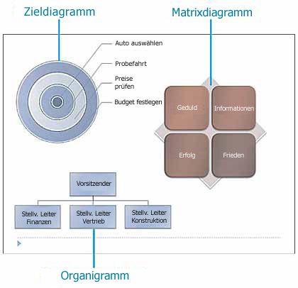 Beispiele für Ziel- und Matrixdiagramme und eines Organigramms