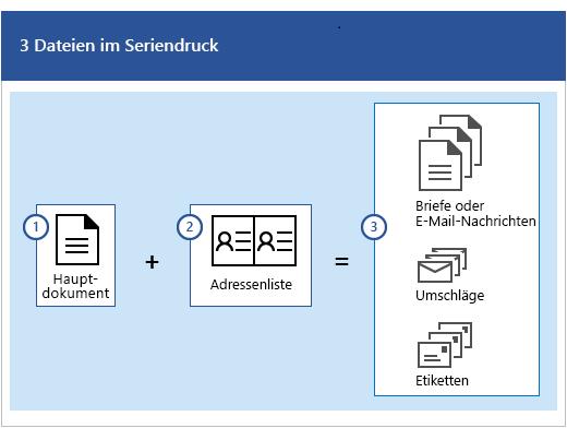 Drei Dateien im Seriendruckvorgang: Ein Hauptdokument plus eine Mailingliste erzeugen Serien von Briefen oder E-Mail-Nachrichten, Umschläge oder Etiketten.