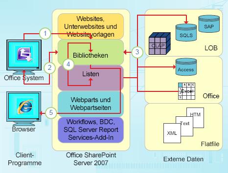 Datenbezogene Integrationspunkte von InfoPath