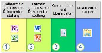 Das Spektrum der Zusammenarbeit an Dokumenten