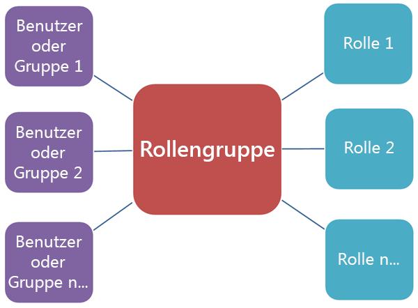 Diagramm, in dem die Beziehung zwischen Rollengruppen, Rollen und Mitgliedern dargestellt ist