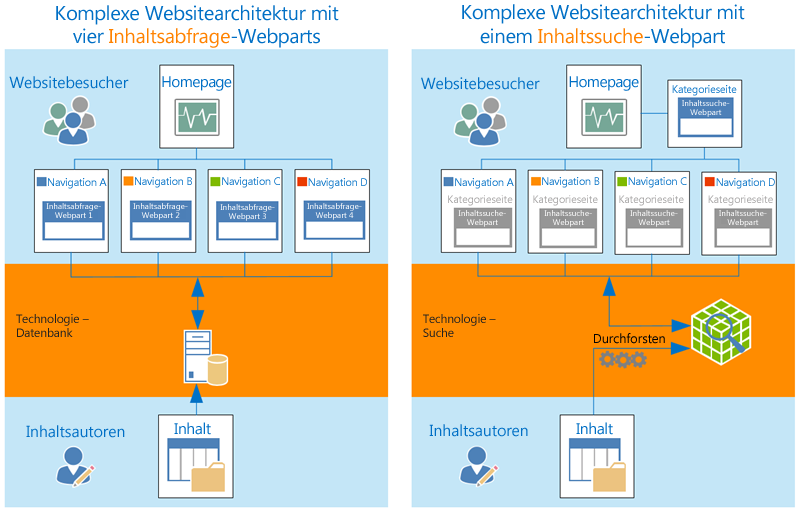 Komplexe Websitearchitektur