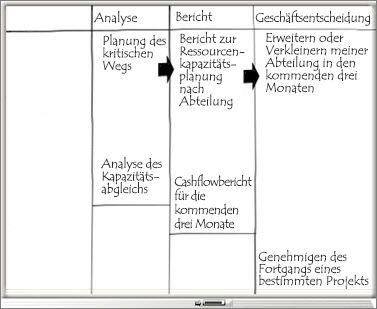 Whiteboard mit Spalten 'Analyse', 'Bericht' und 'Geschäftsentscheidung'