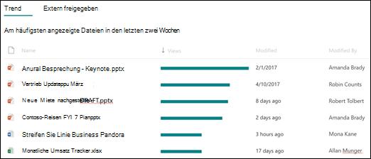 SharePoint-Websitenutzung populäre Dateien