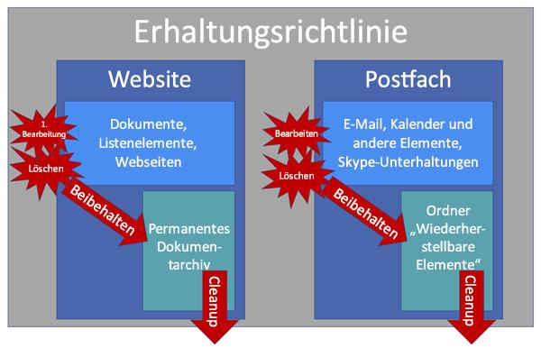 Diagramm der Funktionsweise von Erhaltungsrichtlinien