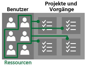 Benutzer und Ressourcen