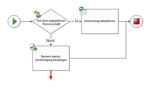 Der Verbinder muss mit zwei Workflow-Shapes verbunden sein.
