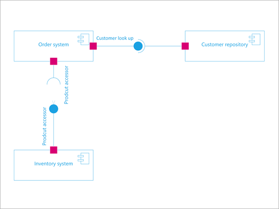 UML-Komponentendiagramm.