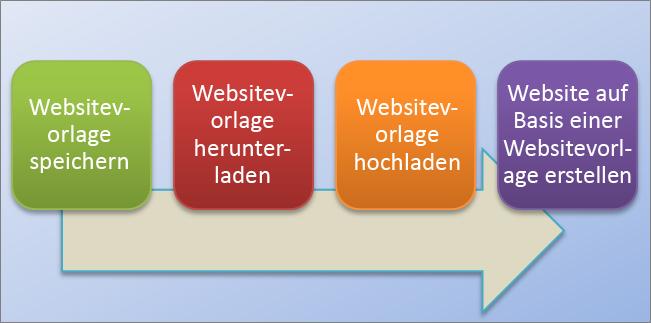 Dieses Flussdiagramm zeigt das Verfahren zum Erstellen und Nutzen von Websitevorlagen in SharePoint Online.