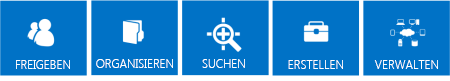 Reihe blauer Kacheln, die die Grundpfeiler der SharePoint 2013-Features darstellen, wobei es sich um Freigeben, Organisieren, Suchen, Erstellen und Verwalten handelt
