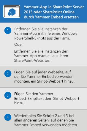 Der Vorgang zum Ersetzen der Yammer-App für SharePoint Server2013 und SharePoint Online