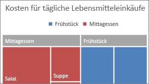 """Abbildung der Kategorie der obersten Ebene von """"Treemap"""" in einem Banner"""