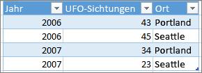 Beispiel für ein korrektes Tabellenformat