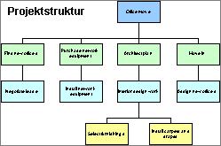 Hierarchische Zusammenfassung von Projektaufgaben
