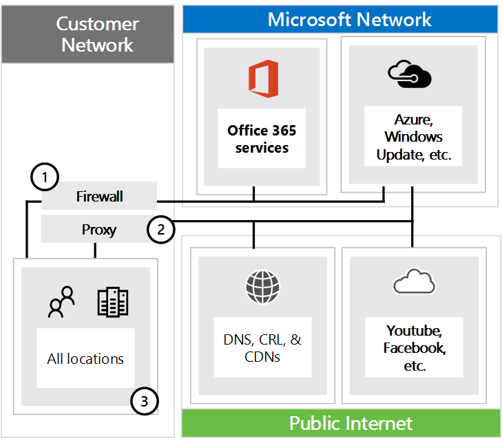 Herstellen einer Verbindung mit Office 365, durch Firewalls und Proxys.