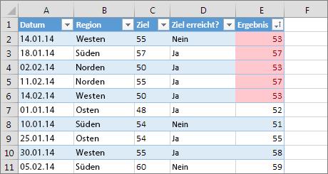 Bedingte Formatierung von doppelten Werten