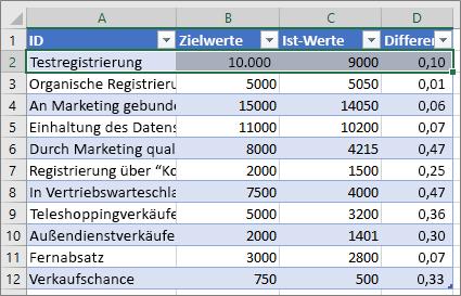 Excel-Beispieldaten