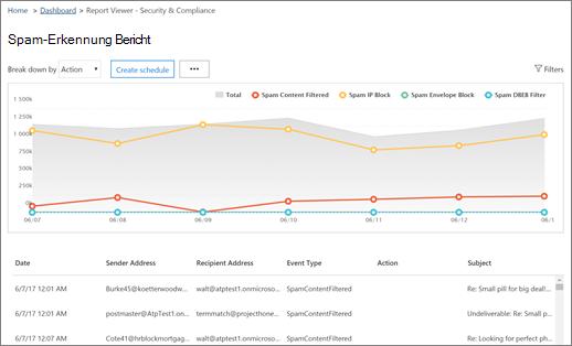 Der Erkennung von Spam-Bericht erfahren Sie, wie viele Spam-Nachrichten blockiert oder herausgefiltert wurden