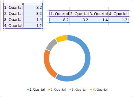 Markieren von Daten für ein Diagramm - Excel