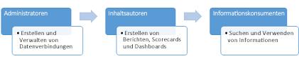 Administratoren, Autoren von Inhalten und Nutzer von Informationen können eine BI Center-Website verwenden