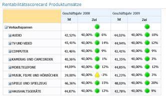 PerformancePoint-Scorecard mit mehr als einem KPI in Spalten