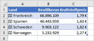 Spalte A enthält Symbole und Ländernamen, Spalte B enthält Bevölkerungszahlen und Spalte C enthält Benzinpreise