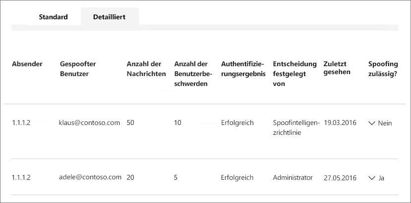 Screenshot mit mehreren gespooften Benutzern eines Absenders
