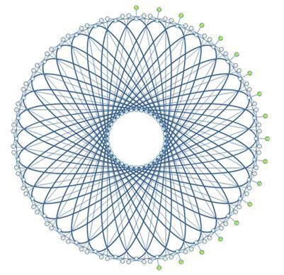 Spirograph mit aufgehobener Gruppierung