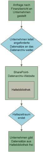 Beispiel des Workflows zum Aufbewahren von Datensätzen