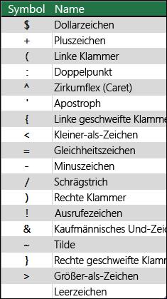 """Beispiele für Zeichen, die buchstabengetreu interpretiert werden und keine Formatzeichenfolgen benötigen, z. B. """"+""""."""