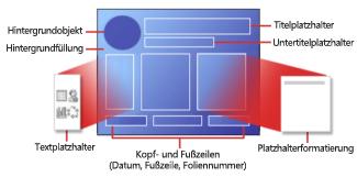 Teile eines PowerPoint-Folienlayouts