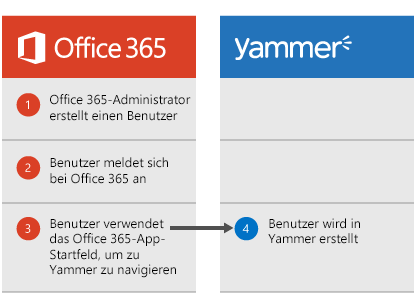 Diagramm, das zeigt, dass, wenn ein Office 365-Administrator einen Benutzer erstellt, dieser Benutzer sich bei Office 365 anmelden und dann aus dem App-Startfeld zu Yammer navigieren kann, wodurch dann zu diesem Zeitpunkt der Benutzer in Yammer erstellt wird.