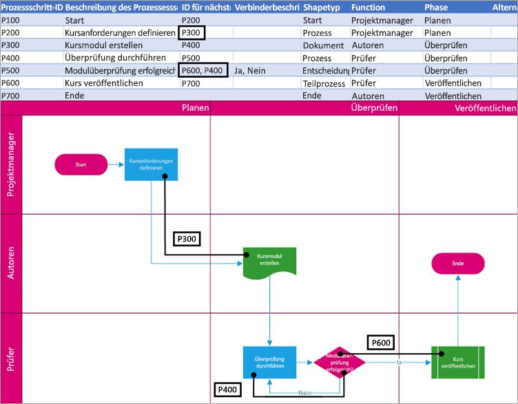Die nächste Prozessschritt-ID in der Logik des Diagramms.