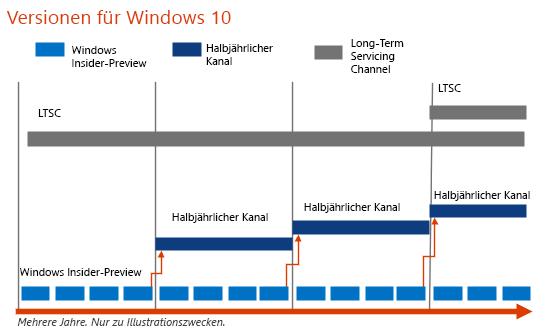 Windows 10-Versionswechsel