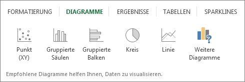 Registerkarte 'Diagramme'