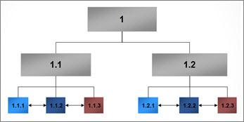 Hauptphasen eines Projekts, in einem Diagramm dargestellt