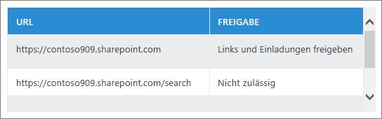 Liste der freigegebenen URLs