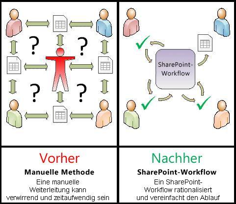 Vergleich eines manuellen Prozesses mit einem automatisierten Workflow