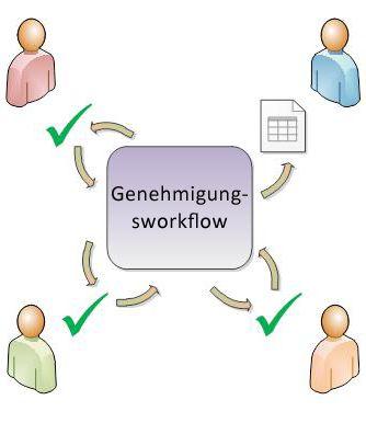 Diagramm eines einfachen Genehmigungsworkflows