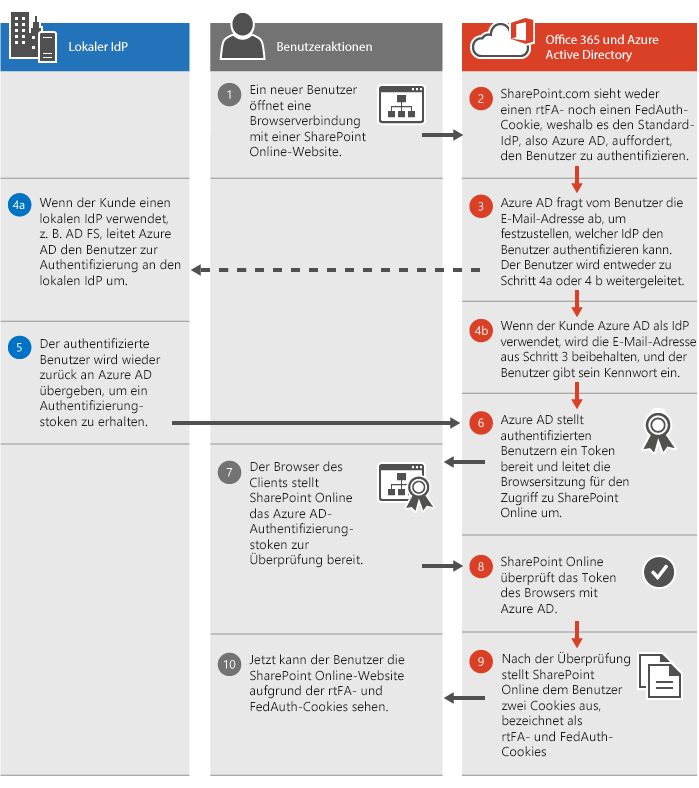SharePoint Online Authentication Process