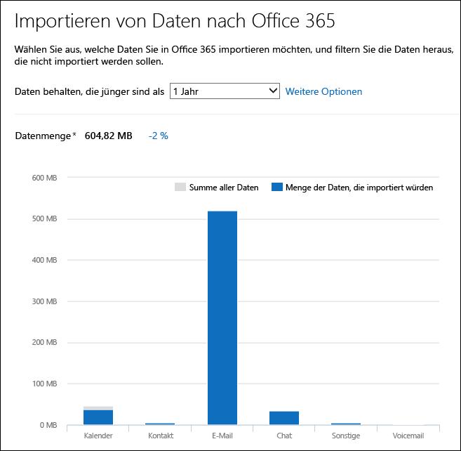 Office 365 zeigt detaillierte Informationen zu Daten aus der Analyse der PST-Dateien an.